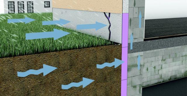 Grondwater in kelder