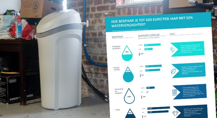 Zo bespaar je 650 euro met een waterverzachter