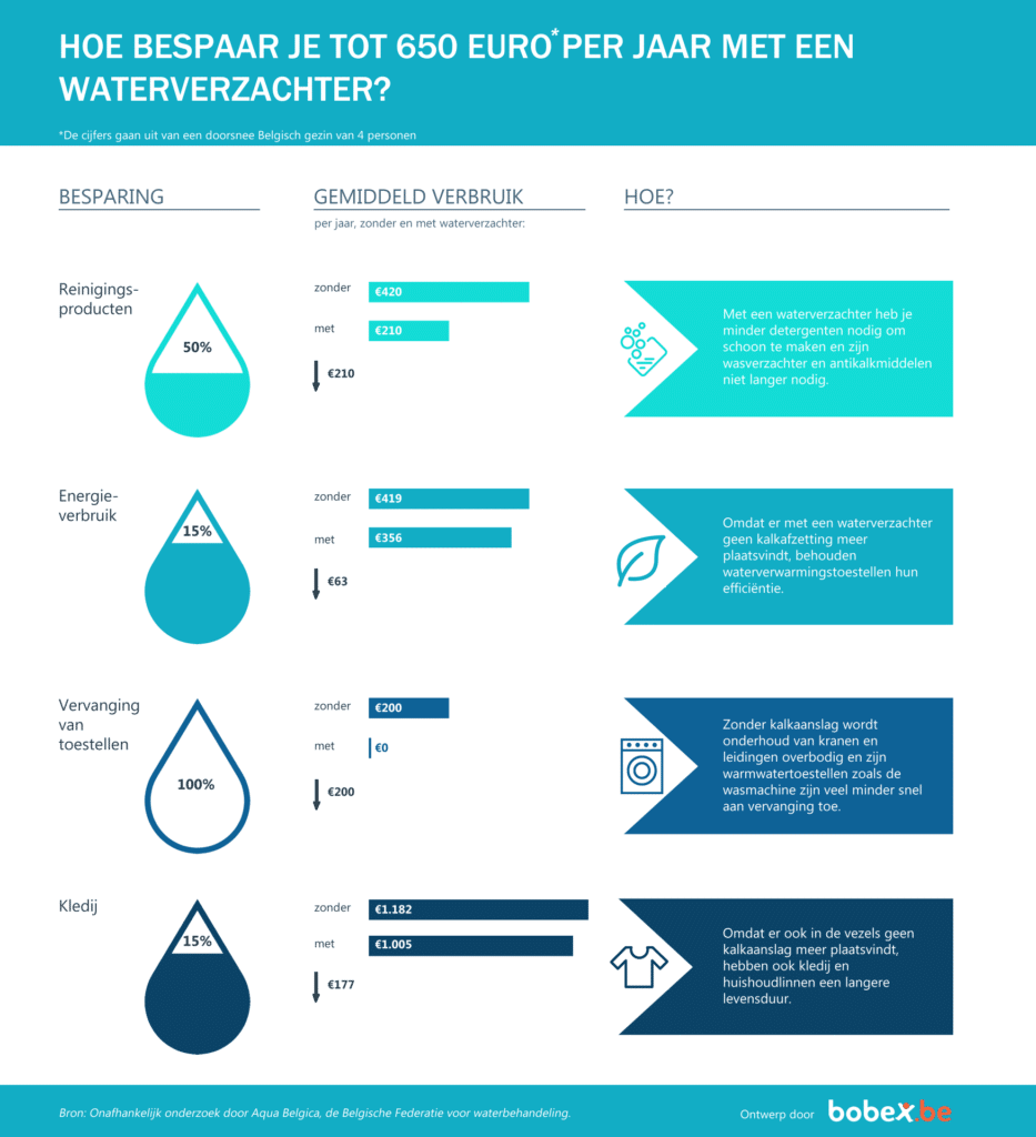 Infographic - besparing waterverzachter
